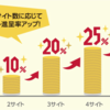 【非ドコモユーザーの私でも49%還元に】dケータイ払い+キャンペーンで買ったもの報告【2/28終了】