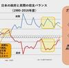 増税賛成派の井手英策氏に反論する(後編)