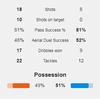 【プレミアリーグ第3節 アーセナル VS リヴァプール】 惨敗。全くいいところなく、もはや惨劇
