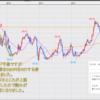 FX米ドル見通しチャート分析|環境認識、初心者へ2021年3月第3週