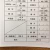京大入試について:補足と訂正+学科ごとの難易度(理系)