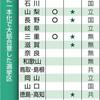 野党、27の1人区一本化 参院選 大筋合意、同日選を警戒 - 東京新聞(2019年5月20日)