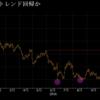 「ドル・円のダブルボトム完成はトラップか、5月高値突破が鍵-GCI」