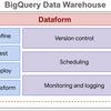 開発効率を計測するデータ基盤の管理にDataformを使ってみた
