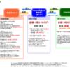 【maneo(マネオ)】投資状況 期失・遅延案件について