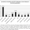 関節リウマチ以外の疾患での抗CCP抗体陽性率
