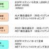 第61回日本肺癌学会学術集会関連情報 〜 肺がんコンパクトパネル、GM管