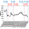 【大量保有報告書】野村証券参入(0% → 5.7%)【レオパレス】