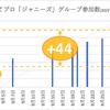 はてブロの「ジャニーズグループ」参加数が一ヶ月にどれくらい増えているのか調べてみた