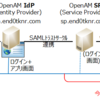 IdP by OpenAM - SP by OpenAM による SAML連携