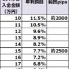 【トラリピ検証結果】11月4週の結果は、2500pips耐えられる設定で、年利換算7.7%でした。2000pipsで11.5%。トレールは発生せず。