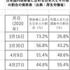 消された厚労省のデータ⁉️ 感染者に占める日本人の割合は43.9%以下だが、5月8日を最後になぜかデータ消失❓ #「武漢型コロナウイルス」 #感染者数 #「在日朝鮮・韓国人」 #帰化