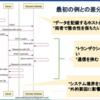 Meguro.rb#19で『決済のトランザクション管理術』というタイトルでLTをしました