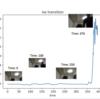 VAE+LSTMで時系列異常検知