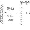 C++でニューラルネットワークによる手書き文字認識(PythonのNetwork.pyをC++で書き起こし)その② for VS2017 VC++