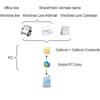 Windows Liveの同期について(その2 : Outlook Connector)