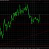 ドル円急上昇↑