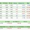 【株の月次報告】日経平均ダブルインバース・インデックス連動型上場投信をナンピン