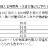 野村不動産の「特別指導」の件 覚書