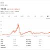 【AES】米国公益電力企業AESコーポレーションの配当権利落ち日は?株価は?配当利回は約3.3%の公益電力株は買いなのか?