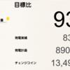 1月の千葉市緑区高田町1号発電所における総発電量は832kWh(目標比93%)でした!
