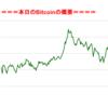 ■途中経過_2■BitCoinアービトラージ取引シュミレーション結果(2017年9月1日)