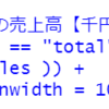 都道府県別の個人企業経済調査のデータの分析3 - R言語のvar.test関数、t.test関数で2019年と2020年の1企業当りの売上高を比較する。