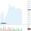 2020-07-18 今週の米国株状況