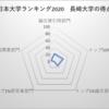 長崎大学 日本大学ランキング27位