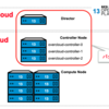 Red Hat OpenStack Platformのバックアップ