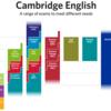 フィリピン英語学校、ESLコースの評価方法は正しい?