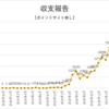ブログアフィリエイト収支報告 32ヶ月目の収入を公開!2021年5月