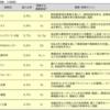 りそなアセットの「日本株式インパクト投資ファンド」