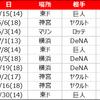 【2018年】関東のカープファンへ、土日に行われる広島戦の試合日とチケット発売日のまとめ【東京・横浜・千葉】