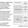 RoCCを使ったRocket Coreの拡張方法の調査 (2. サンプルデザインの実行)
