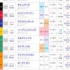 ロッテンマイヤー出走〜7/21  中京10R  長久手特別〜