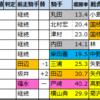 オールカマー【過去成績データ】好走馬傾向2020