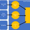 Azure Functions で Alexa, Google Home, LINE Clova 対応のスキル(アプリ?アシスタント?)を作る方法