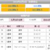 【2019年万車券20本目】114.2倍的中!