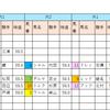 【データ分析】2018/09/15-中山-11R-レインボーS芝2000
