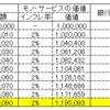 投資初心者の結果報告 ~つみたてNISA運用2カ月の実績~