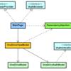 C#からOneDrive API(2) Xamarinで認証