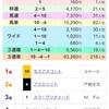 安田記念 指数から 2頭馬券になるぅ!の巻