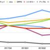 中国市場で苦戦をするアップル。通用しなくなったグローバルメディア戦略(上)