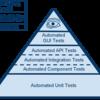 モバイルアプリのリリースサイクル毎で行っているテストの流れ