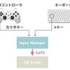 【Unity】Input Managerの使い方まとめ。PS3やPS4のコントローラの入力を取得しよう