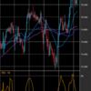 【FX】ループイフダンは本当に勝率が高いのか43(2月1日〜2月5日)