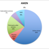 企業分析 アマゾン(AMZN)