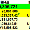 408万円増】投資状況 2021年8月第4週