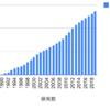 1990年から兼松エレクトロニクスを積み立てるとどうなるか